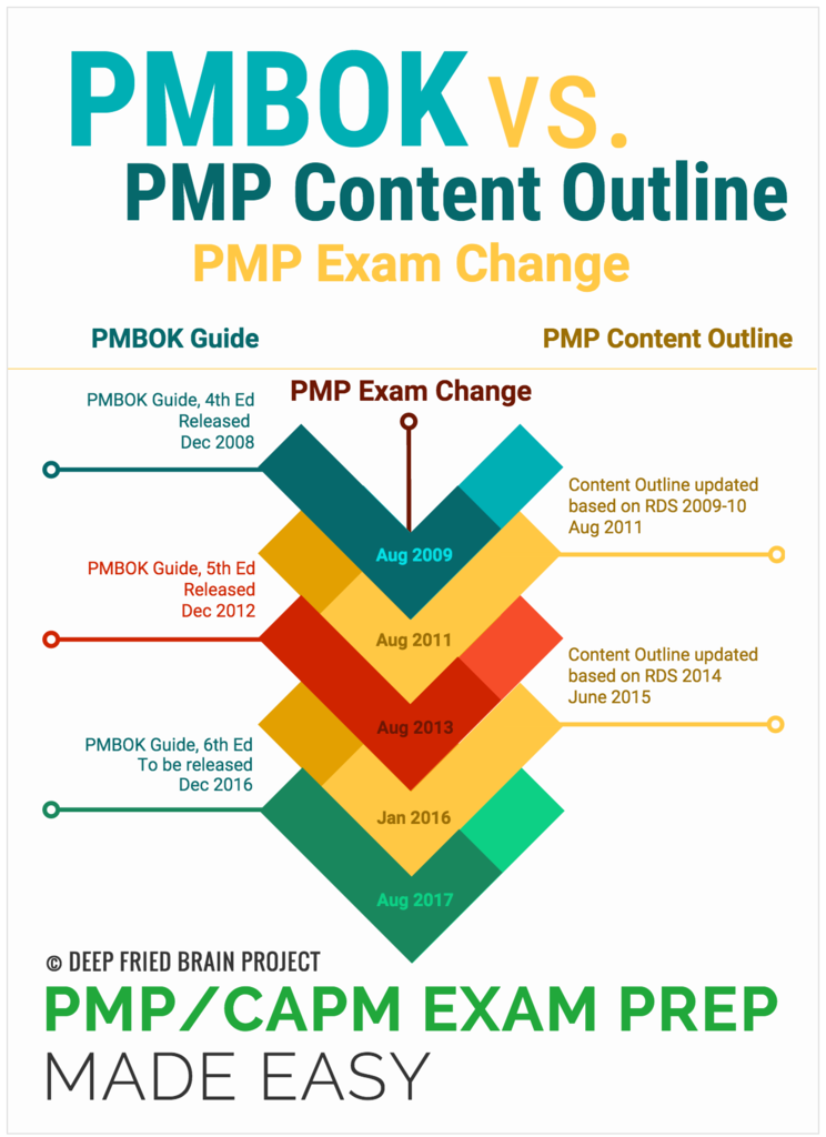 Pmp Notes Homework Academic Writing Service Tjassignmentumubcjsite