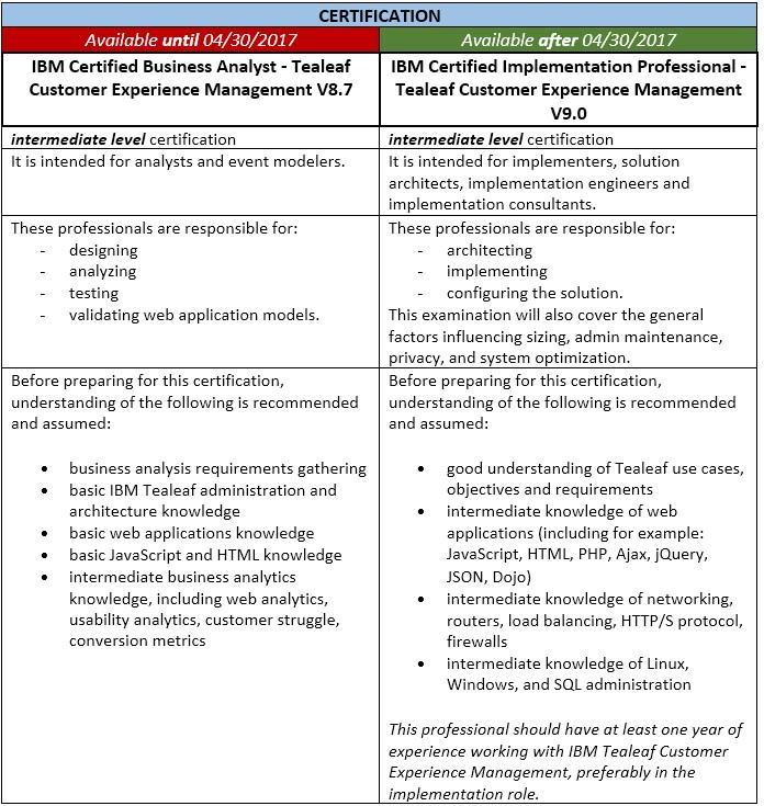 Ibm Certified Business Analyst Tealeaf Customer Experience