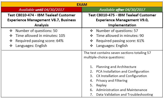 IBM Certified Business Analyst – Tealeaf Customer Experience ...