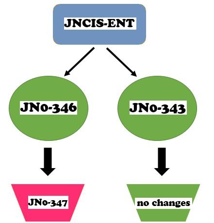 Juniper schema