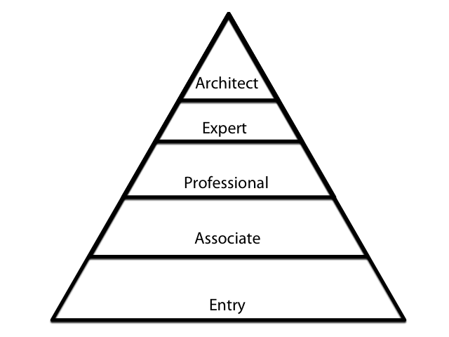 Levels of Cisco Certifications