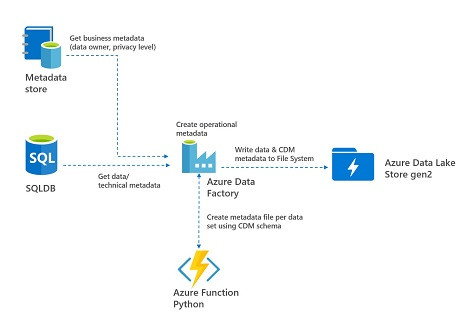 Microsoft Azure Data Fundamentals