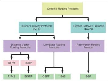 Routing protocols methods according to cisco for Exterior gateway protocol examples