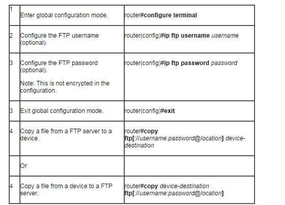 How to Manage Cisco IOS Files