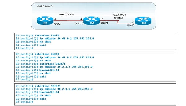 OSPF Path Preference, Operations & OSPF for IPv6