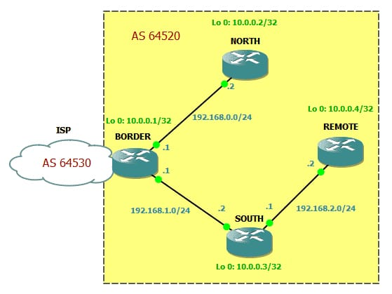 BGP Peer Relationships and Authentication