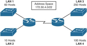 Configuring IPv4 Addressing and Subnetting