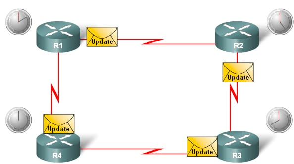 Routing protocol types & concept of administrative distance