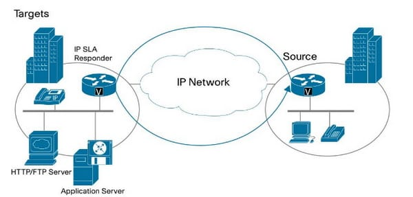 the ip sla consist of 2 components such as source and target router the source is where the ip sla operation is defined depends on the parameter of