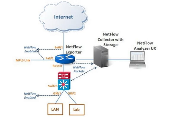 How to Configure and Verify Cisco NetFlow