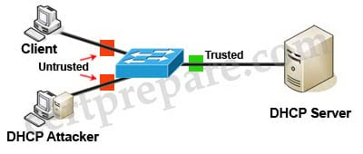How to Configure/ Verify Switch Security Features
