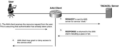 Using Cisco IOS AAA with TACACS+, RADIUS