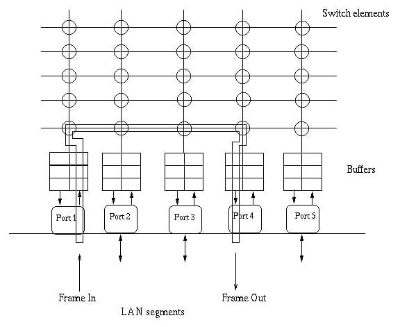 Troubleshooting LAN Switching Technologies & More