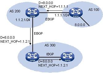 BGP and eBGP Troubleshooting Tips