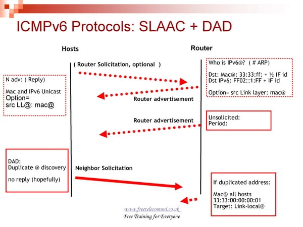 Troubleshooting for IPv6 Addressing & Subnetting