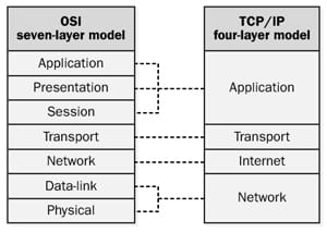 differences of osi and tcp ip Comparison between tcp/ip and osi this chapter gives a brief comparison between osi and tcp/ip protocols with a special focus on the similarities and on how the.